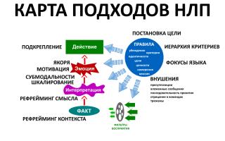 Паттерн деидентификации в нлп — методики нлп