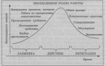 Психодрама: инструменты, фазы и формы