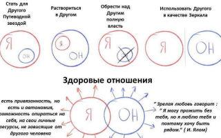 Два типа отношений: созависимые и партнерские