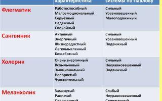 Сангвиник: характеристика типа темперамента