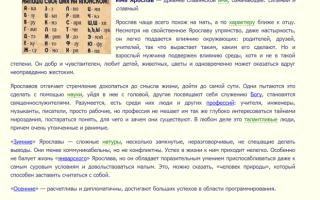 Что означает имя ярослав – характеристика имени ярослав, толкование имени ярослав