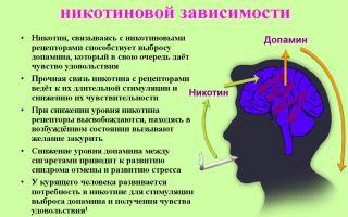 Психологические методы снятия никотиновой зависимости