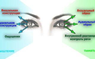 Как научиться читать мысли по глазам