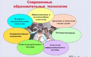 Преподавательские игры — игры освоения новых приемов обучения