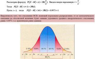 Нормы распределения пространства
