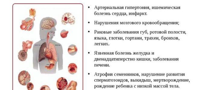 Влияние никотина и курения на здоровье человека