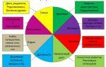 Как распланировать цели  по всем сферам жизни