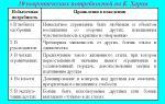 Общая характеристика невротической личности по к. хорни