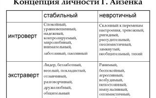 Типология суперчерт личности, или типология г. айзенка