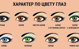 Можно ли определить характер человека по  цвету глаз