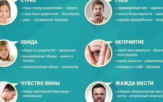 Психосоматика: психологические причины рака