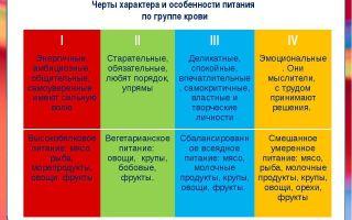 Определяем характер по группе крови
