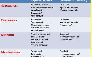 Флегматик:  характеристика типа темперамента