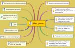 Психосоматика: психосоматические причины мигрени