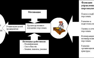 Управление своим поведением: программа вознаграждения для достижения цели