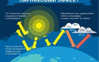 Век льда — тепловой холод и межпланетный парниковый эффект