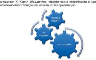 Три стратегии межличностного поведения в типологии к. хорни