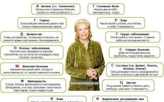 Психологические причины болезней, психосоматика заболеваний